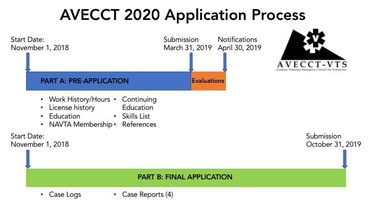 2020 AVECCTN Application Process